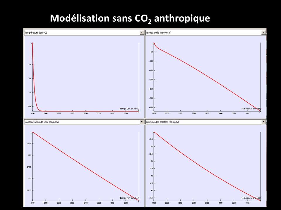 Modélisation sans CO2 anthropique