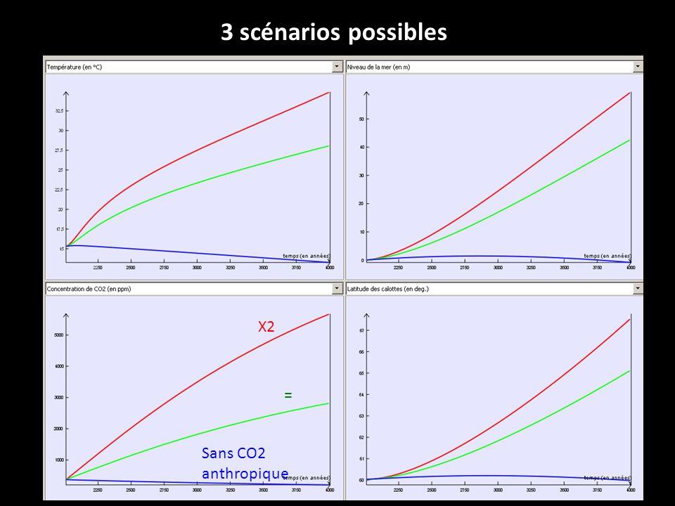 3 scénarios possibles X2 = Sans CO2 anthropique