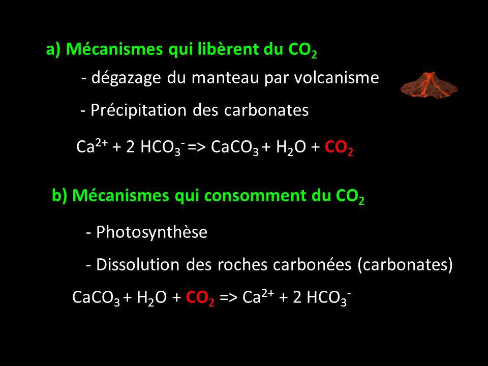 a) Mécanismes qui libèrent du CO2