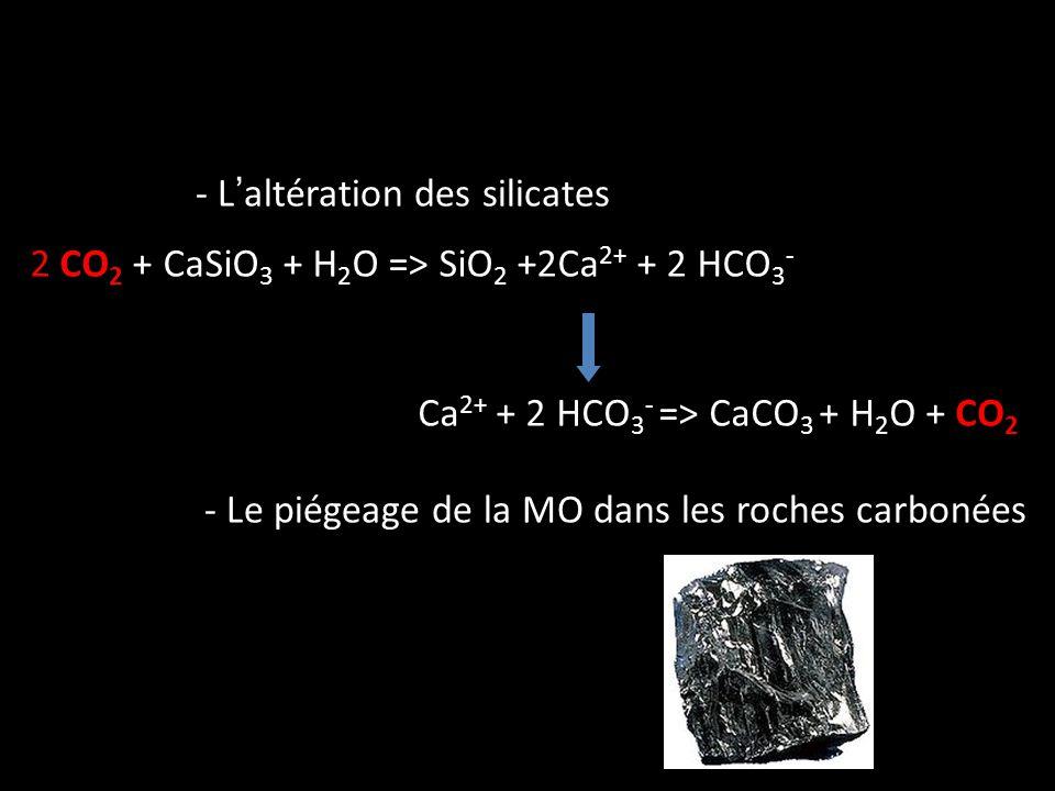 - L'altération des silicates