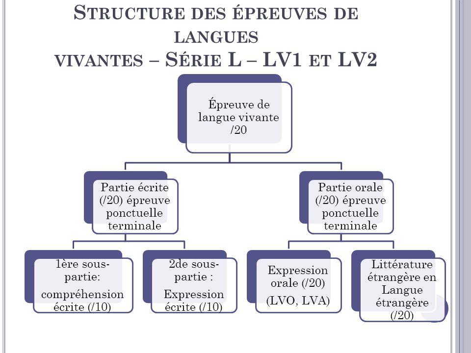 Structure des épreuves de langues vivantes – Série L – LV1 et LV2