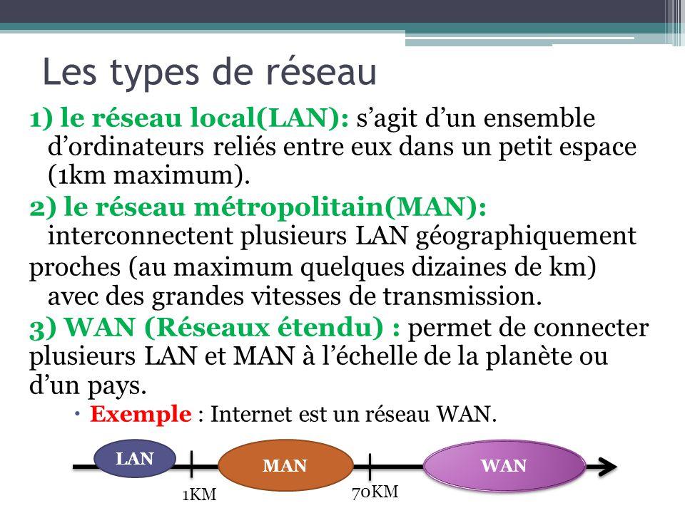 Les types de réseau 1) le réseau local(LAN): s'agit d'un ensemble d'ordinateurs reliés entre eux dans un petit espace (1km maximum).