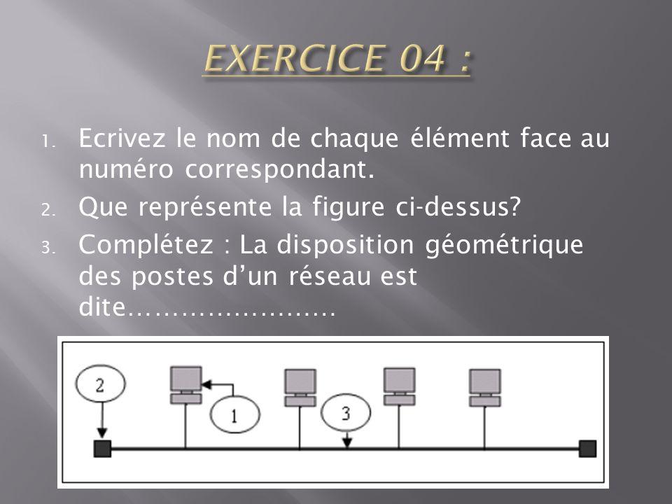 EXERCICE 04 : Ecrivez le nom de chaque élément face au numéro correspondant. Que représente la figure ci-dessus