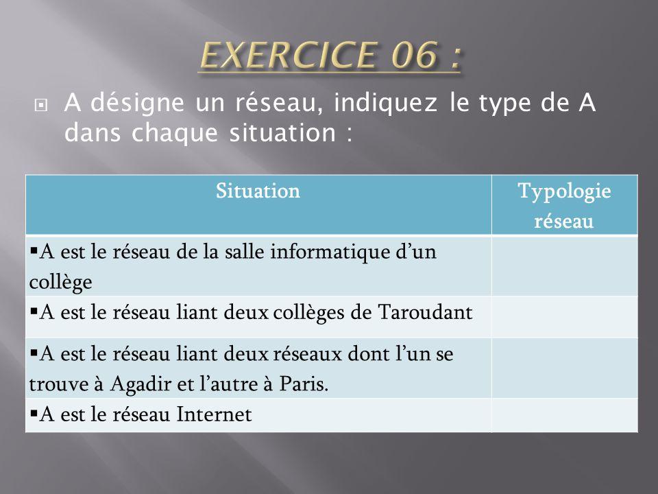 EXERCICE 06 : A désigne un réseau, indiquez le type de A dans chaque situation : Situation. Typologie réseau.