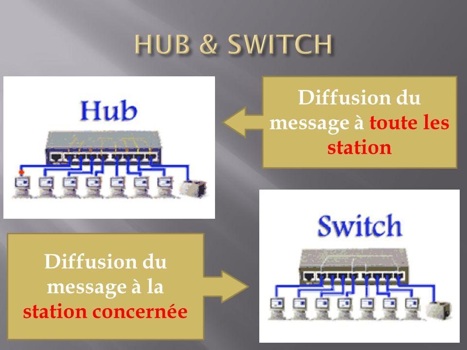 HUB & SWITCH Diffusion du message à toute les station