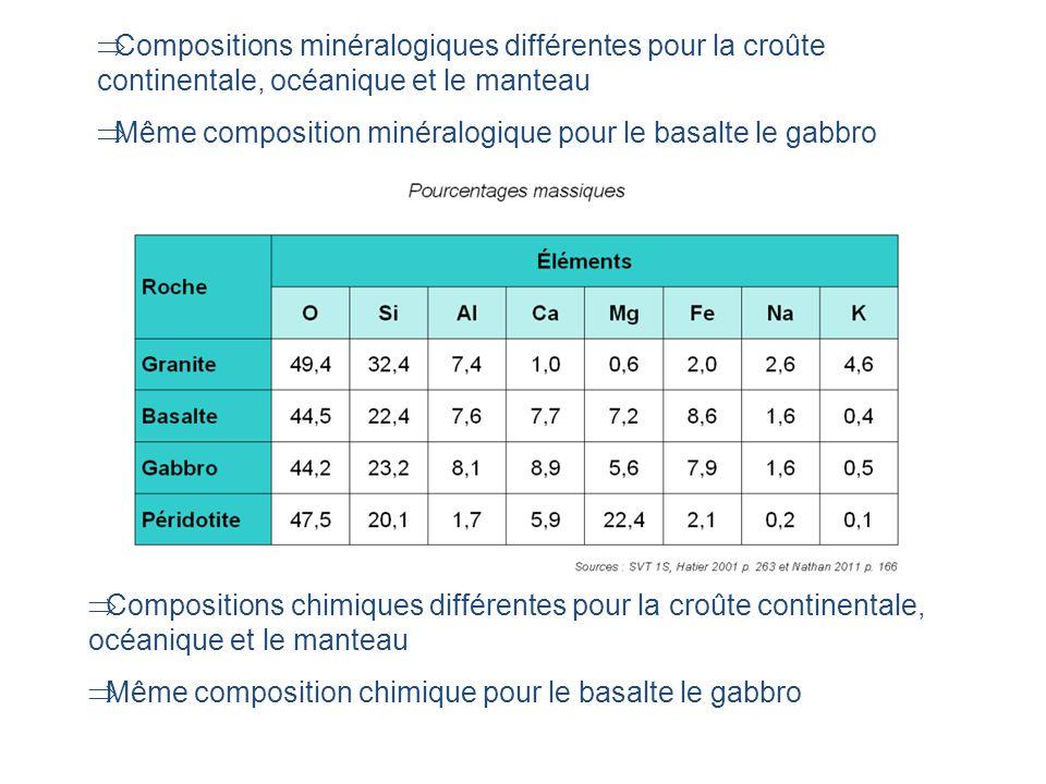 Compositions minéralogiques différentes pour la croûte continentale, océanique et le manteau