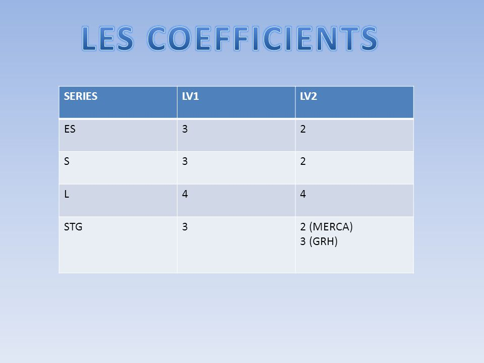 LES COEFFICIENTS SERIES LV1 LV2 ES 3 2 S L 4 STG 2 (MERCA) 3 (GRH)