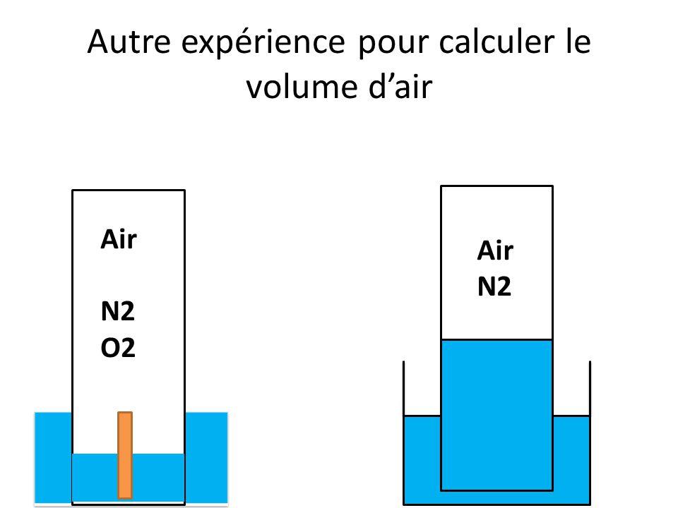 Autre expérience pour calculer le volume d'air