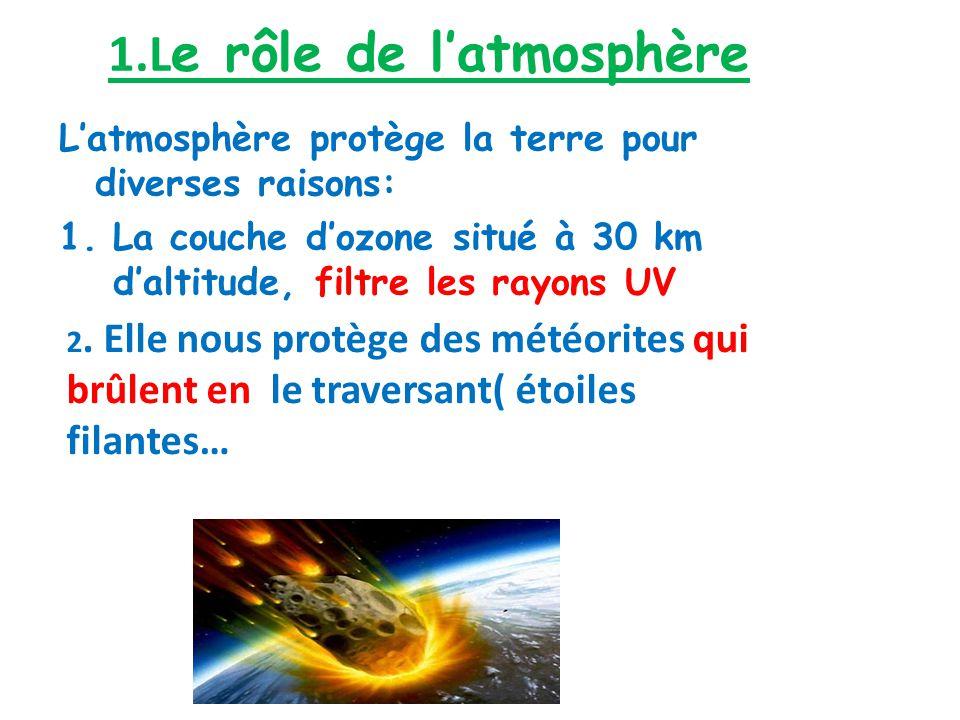 1.Le rôle de l'atmosphère
