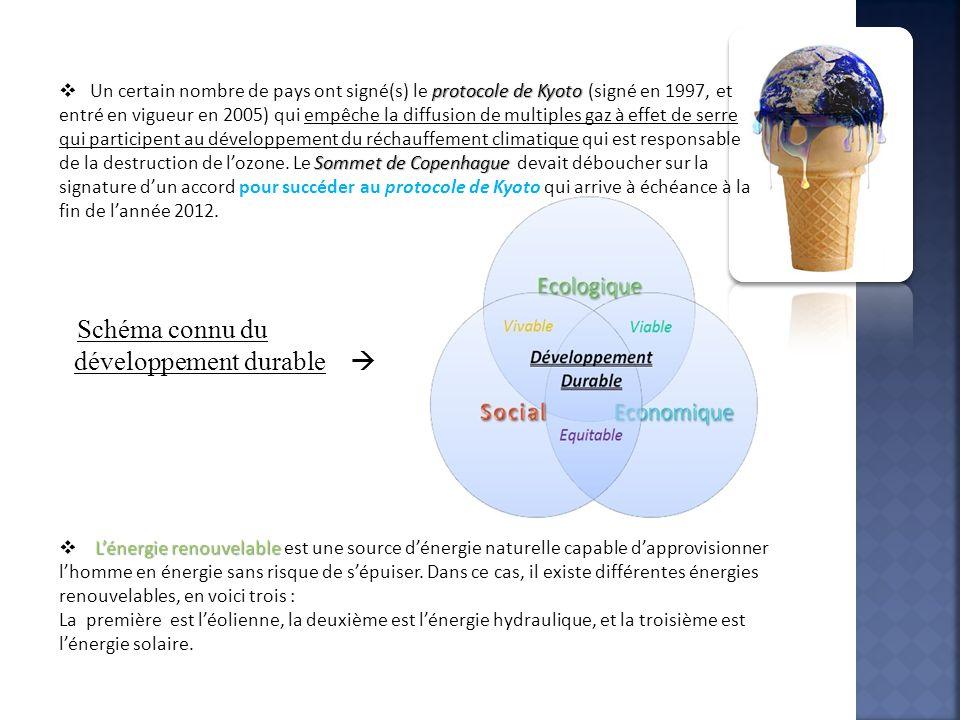 Un certain nombre de pays ont signé(s) le protocole de Kyoto (signé en 1997, et entré en vigueur en 2005) qui empêche la diffusion de multiples gaz à effet de serre
