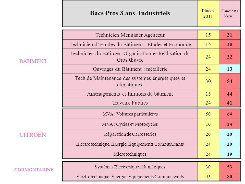 Bacs Pros 3 ans Industriels