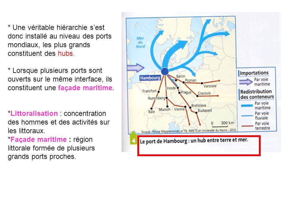 * Une véritable hiérarchie s'est donc installé au niveau des ports mondiaux, les plus grands constituent des hubs.