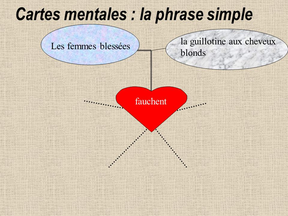 Cartes mentales : la phrase simple