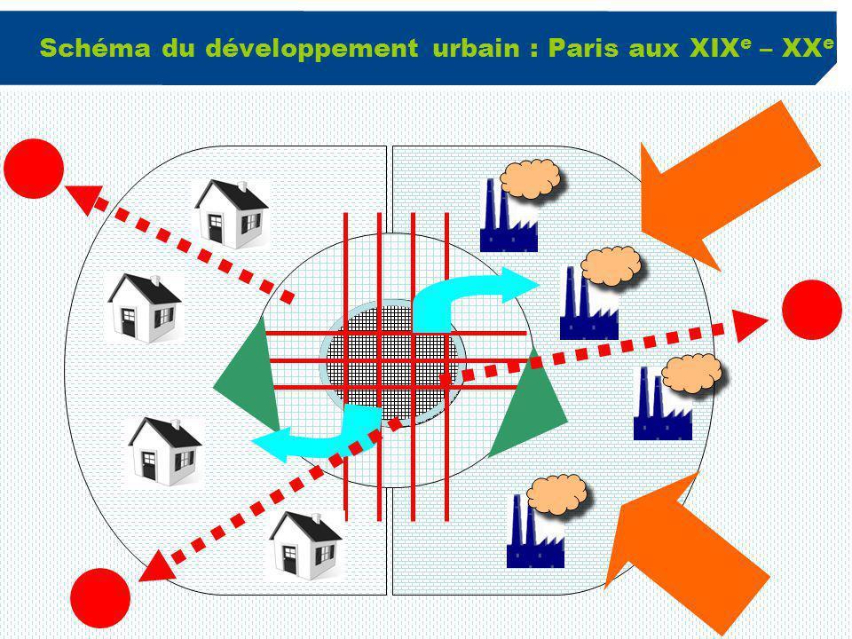 Schéma du développement urbain : Paris aux XIXe – XXe