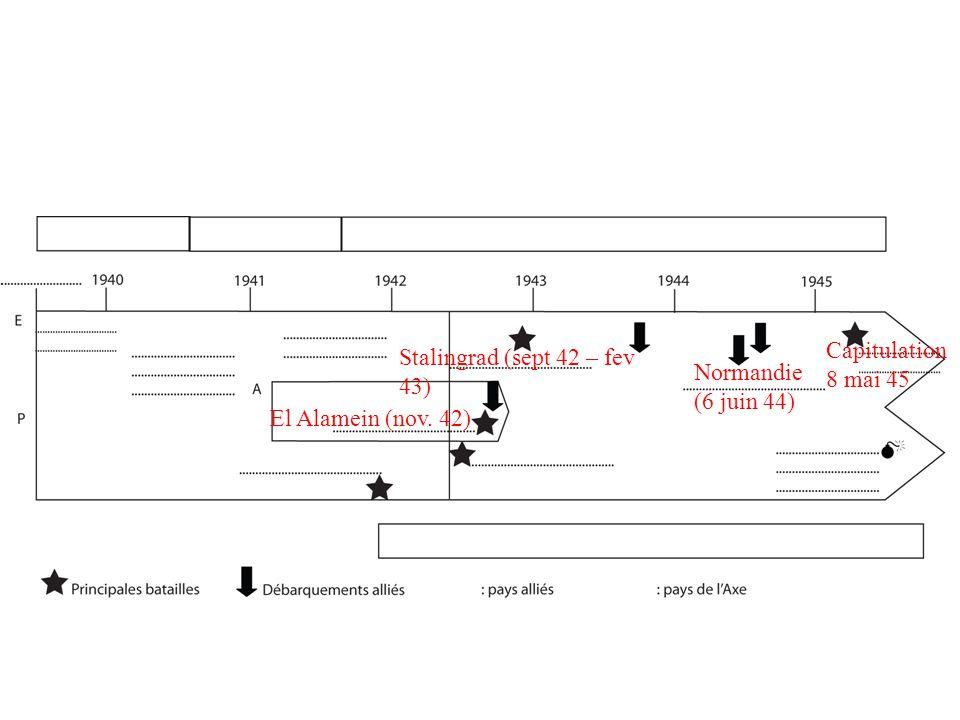 Capitulation 8 mai 45 Stalingrad (sept 42 – fev 43) Normandie (6 juin 44) El Alamein (nov. 42)