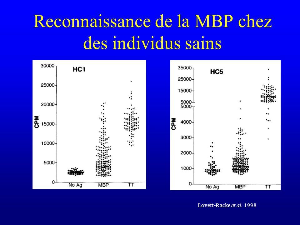 Reconnaissance de la MBP chez des individus sains