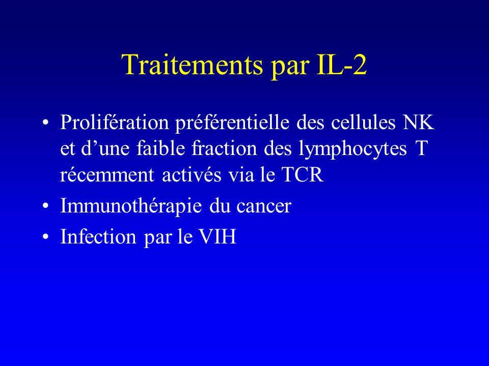 Traitements par IL-2 Prolifération préférentielle des cellules NK et d'une faible fraction des lymphocytes T récemment activés via le TCR.