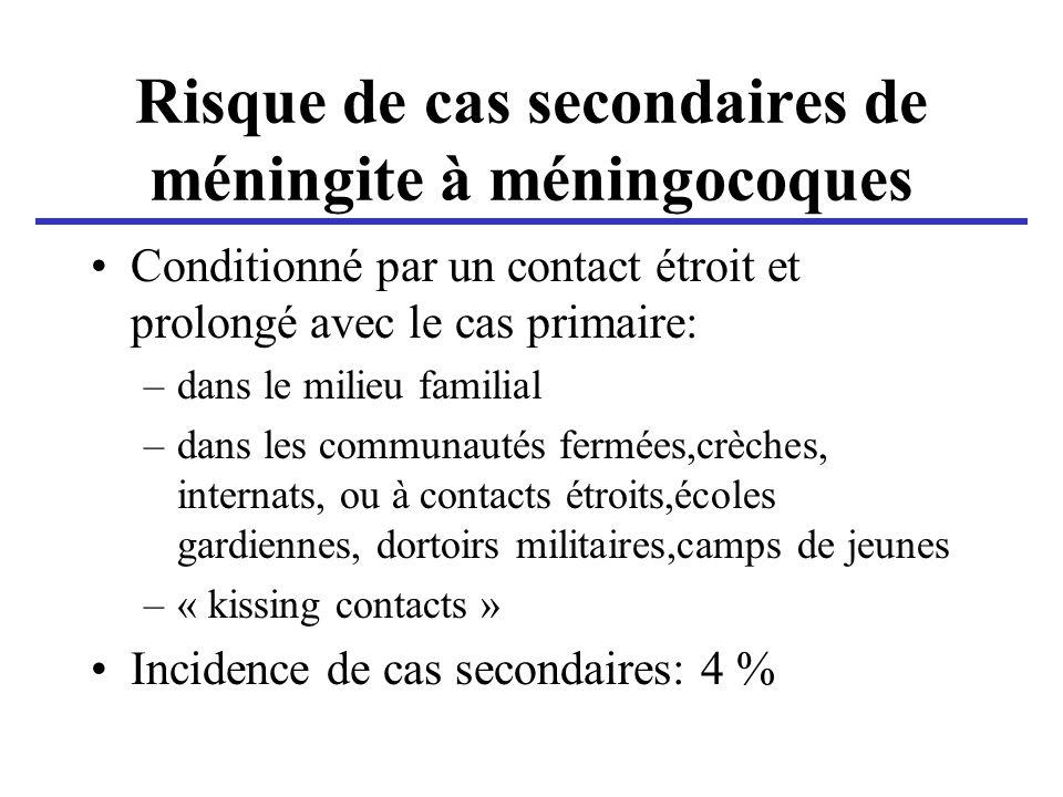 Risque de cas secondaires de méningite à méningocoques