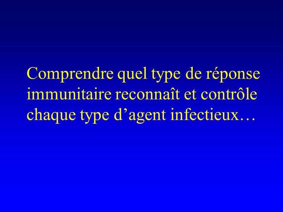 Comprendre quel type de réponse immunitaire reconnaît et contrôle chaque type d'agent infectieux…