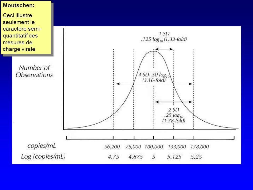 Moutschen: Ceci illustre seulement le caractère semi-quantitatif des mesures de charge virale