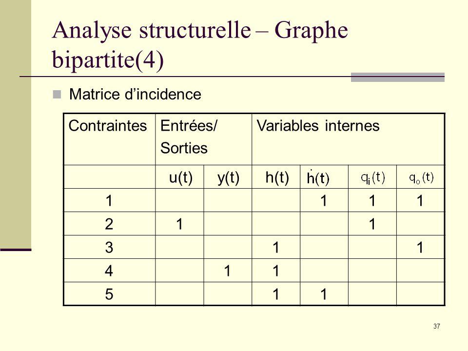 Analyse structurelle – Graphe bipartite(4)