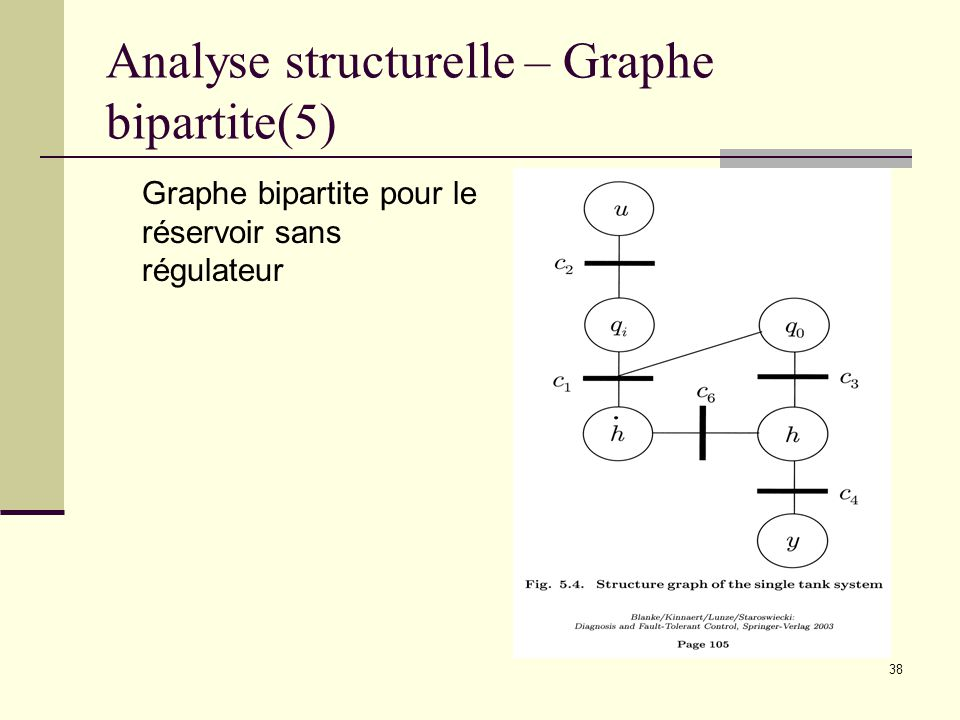 Analyse structurelle – Graphe bipartite(5)