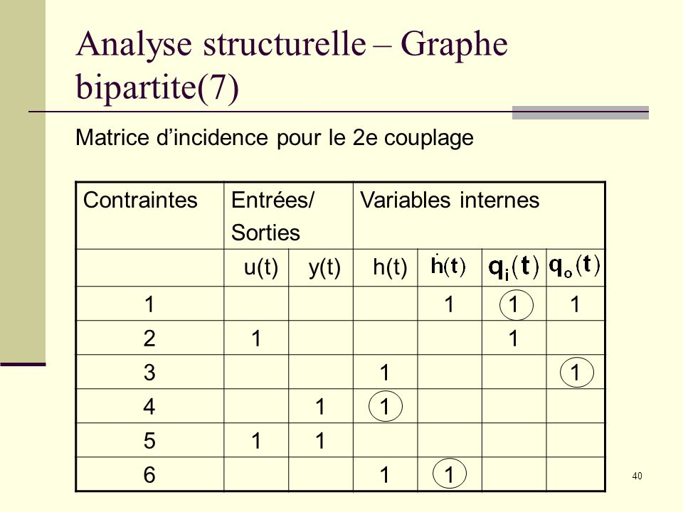 Analyse structurelle – Graphe bipartite(7)