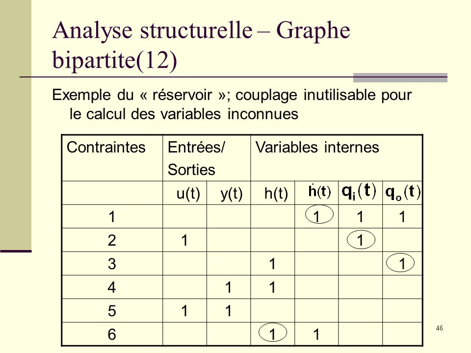 Analyse structurelle – Graphe bipartite(12)