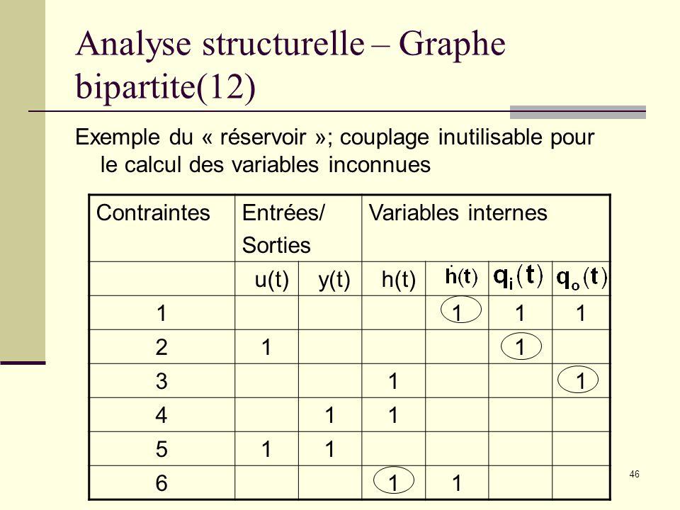 Analyse structurelle – Graphe bipartite(12)
