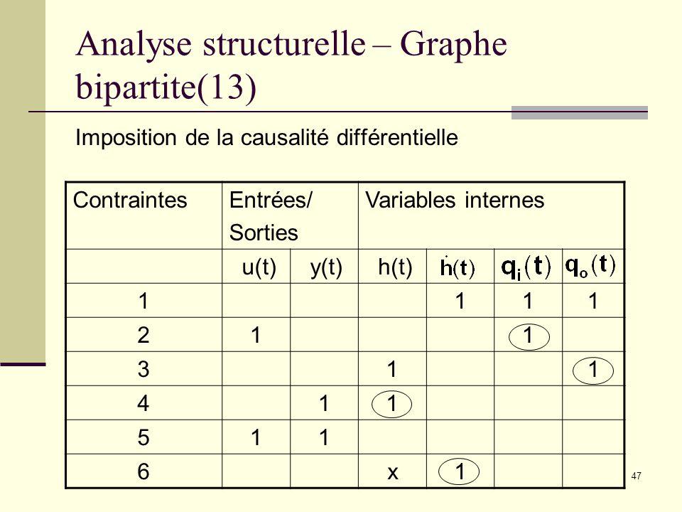 Analyse structurelle – Graphe bipartite(13)