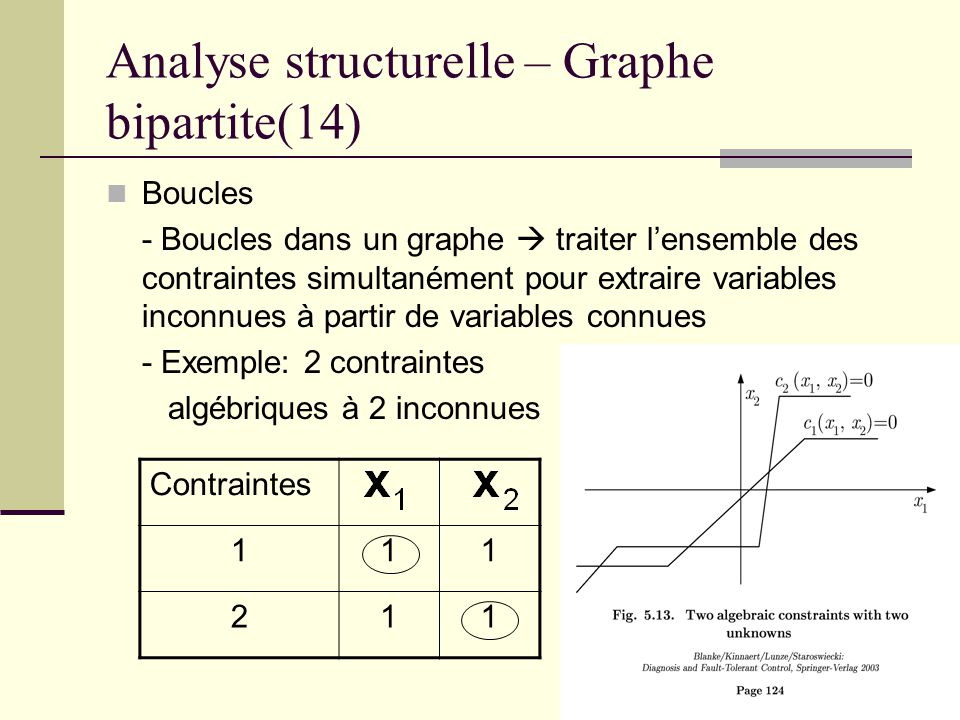 Analyse structurelle – Graphe bipartite(14)