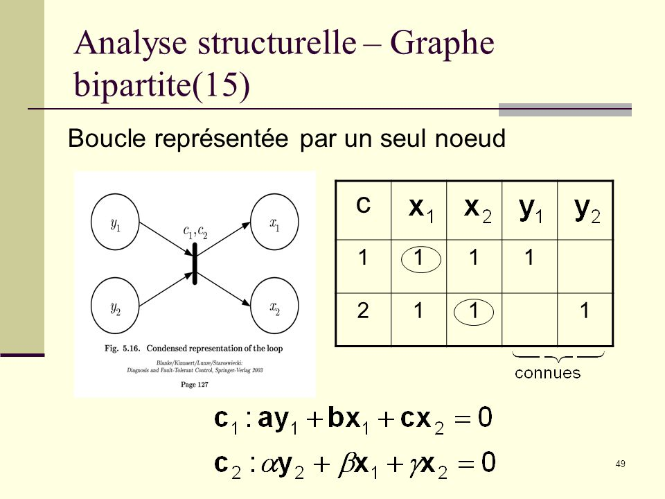 Analyse structurelle – Graphe bipartite(15)