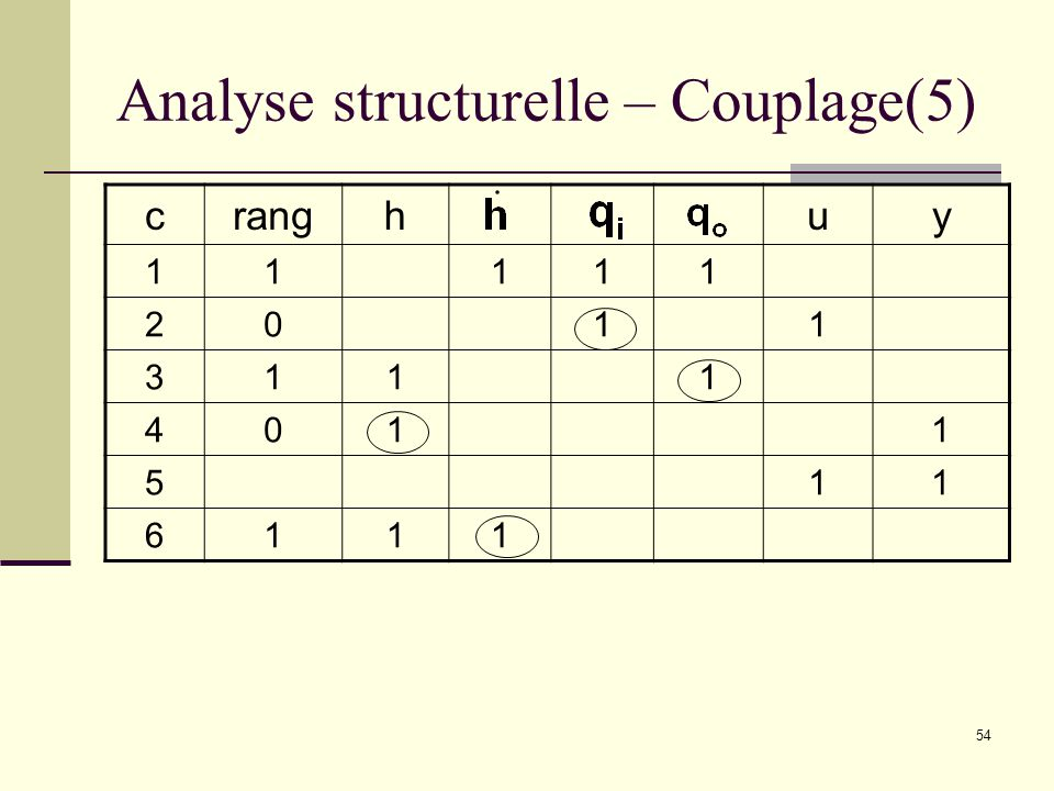 Analyse structurelle – Couplage(5)