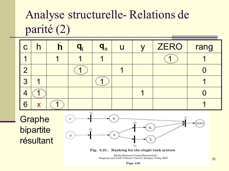 Analyse structurelle- Relations de parité (2)