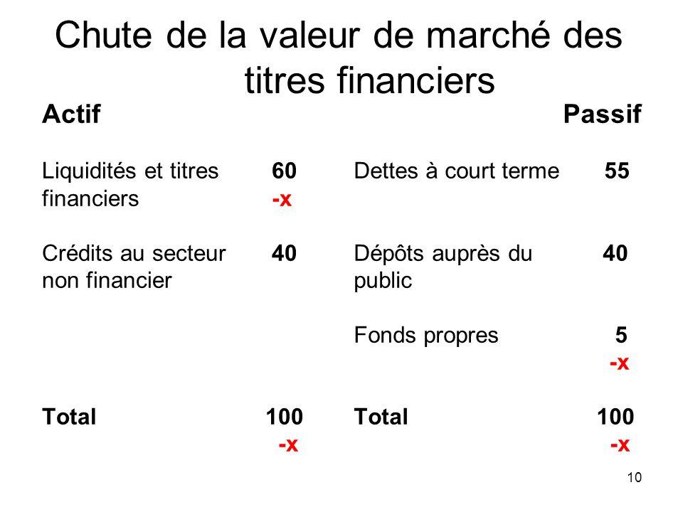 Chute de la valeur de marché des titres financiers