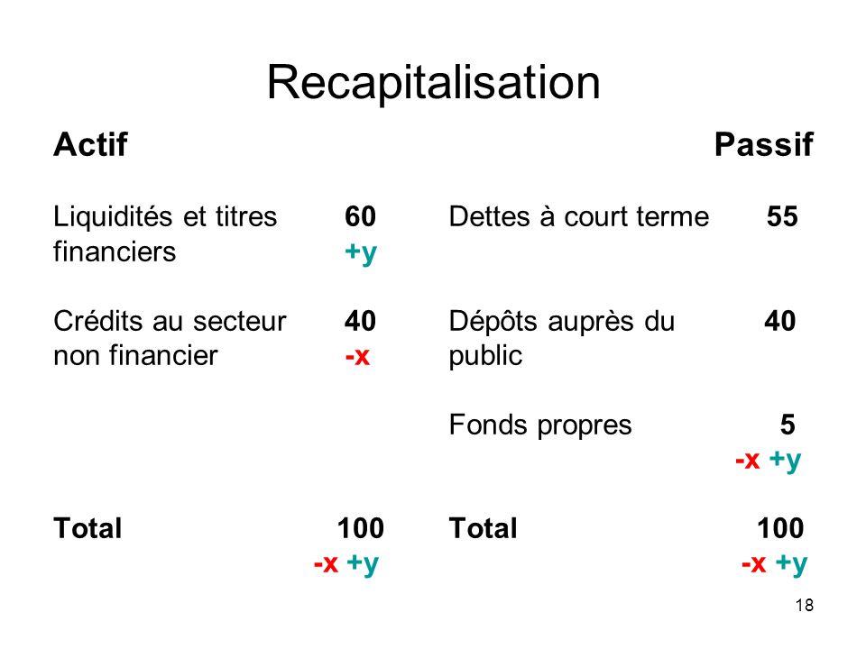 Recapitalisation Actif Passif Liquidités et titres 60 financiers +y