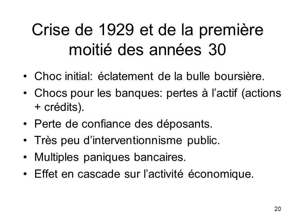 Crise de 1929 et de la première moitié des années 30