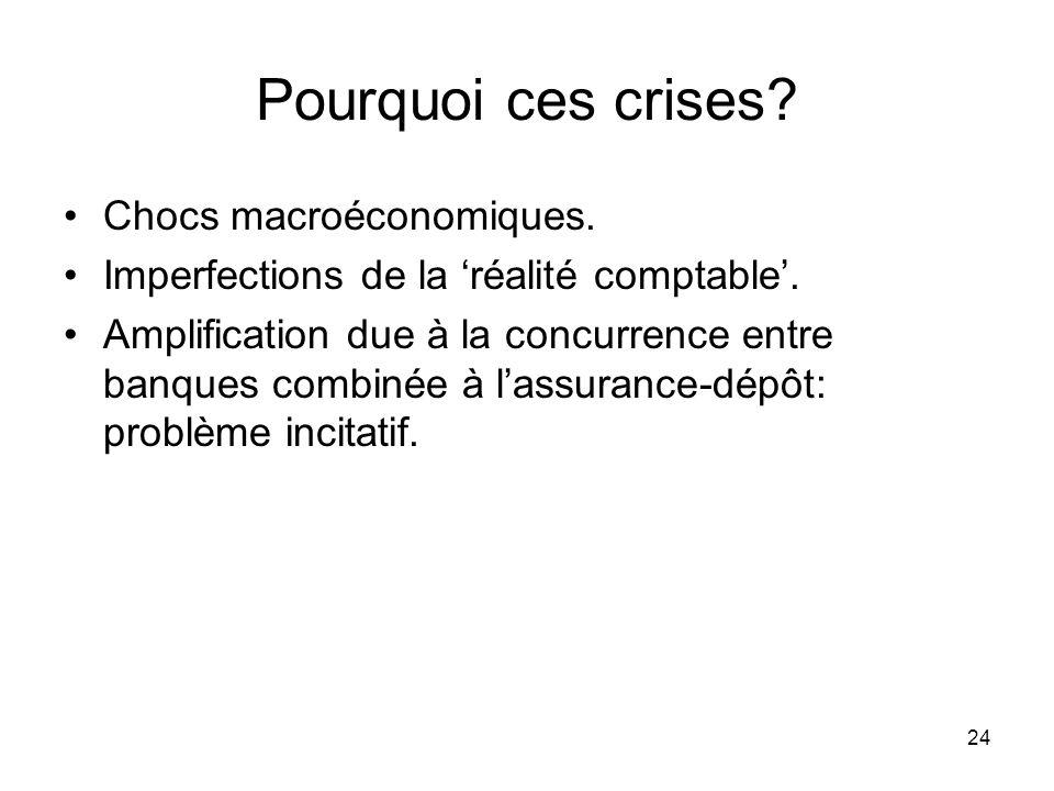 Pourquoi ces crises Chocs macroéconomiques.