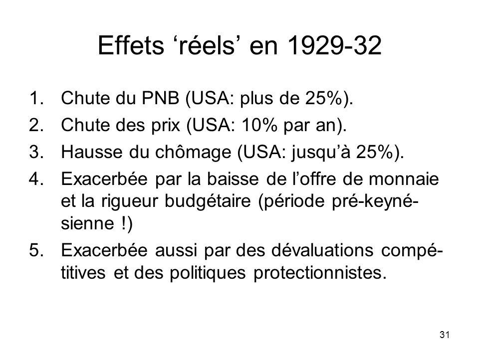 Effets 'réels' en 1929-32 Chute du PNB (USA: plus de 25%).
