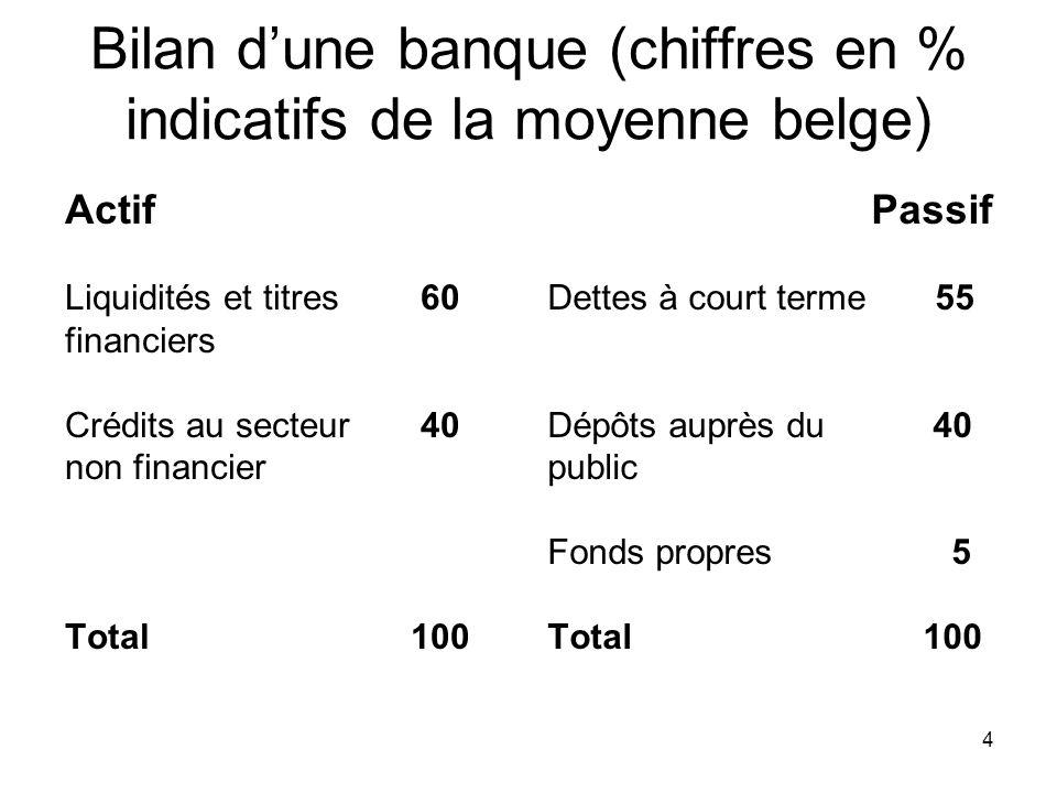 Bilan d'une banque (chiffres en % indicatifs de la moyenne belge)
