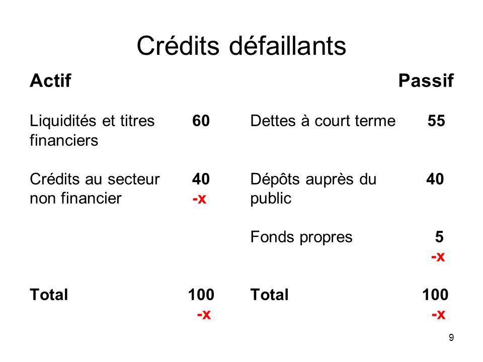 Crédits défaillants Actif Passif Liquidités et titres 60 financiers