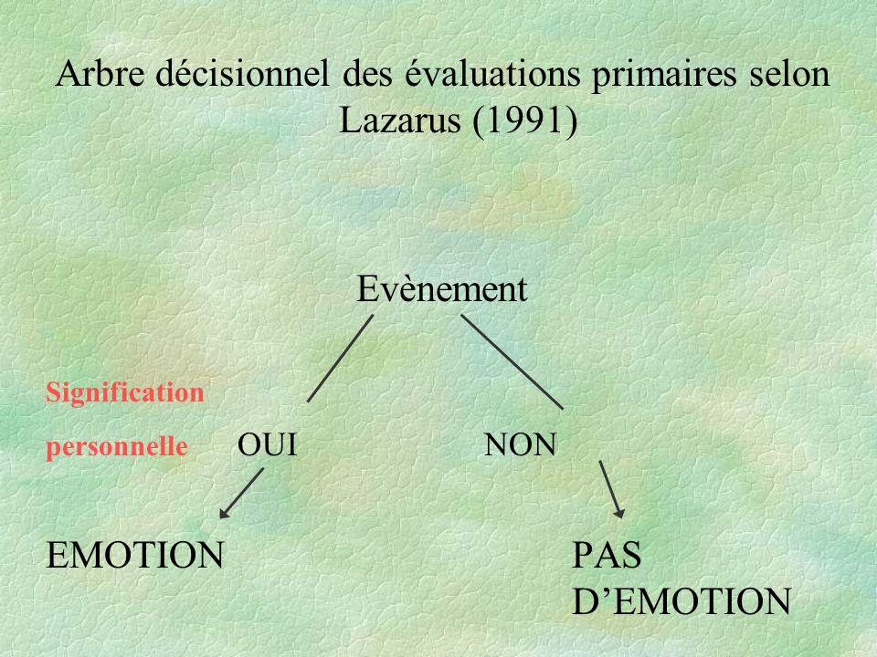 Arbre décisionnel des évaluations primaires selon Lazarus (1991)