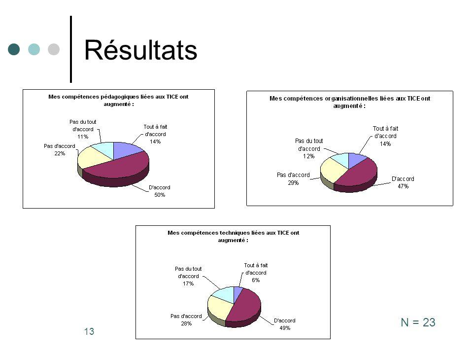 Résultats N = 23 Milstein Arnaud
