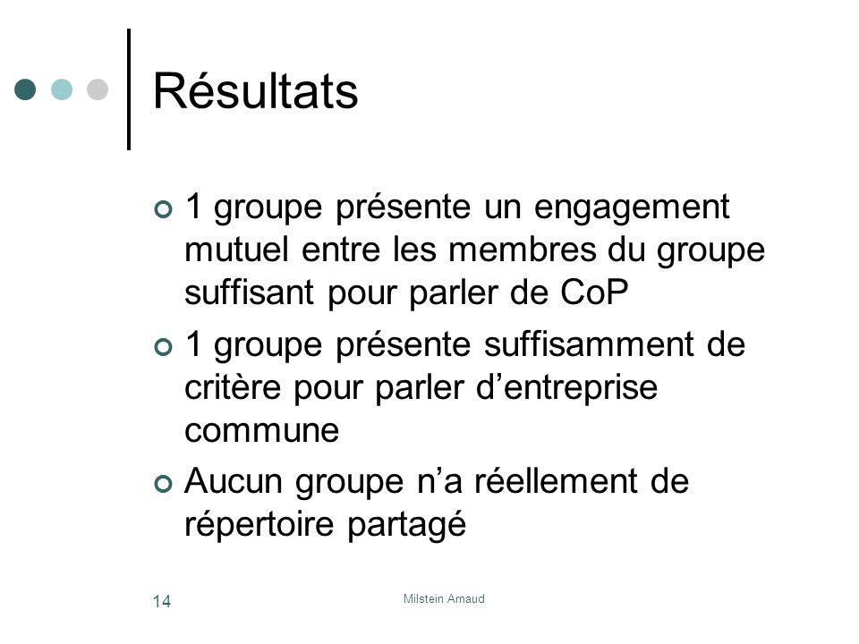 Résultats 1 groupe présente un engagement mutuel entre les membres du groupe suffisant pour parler de CoP.