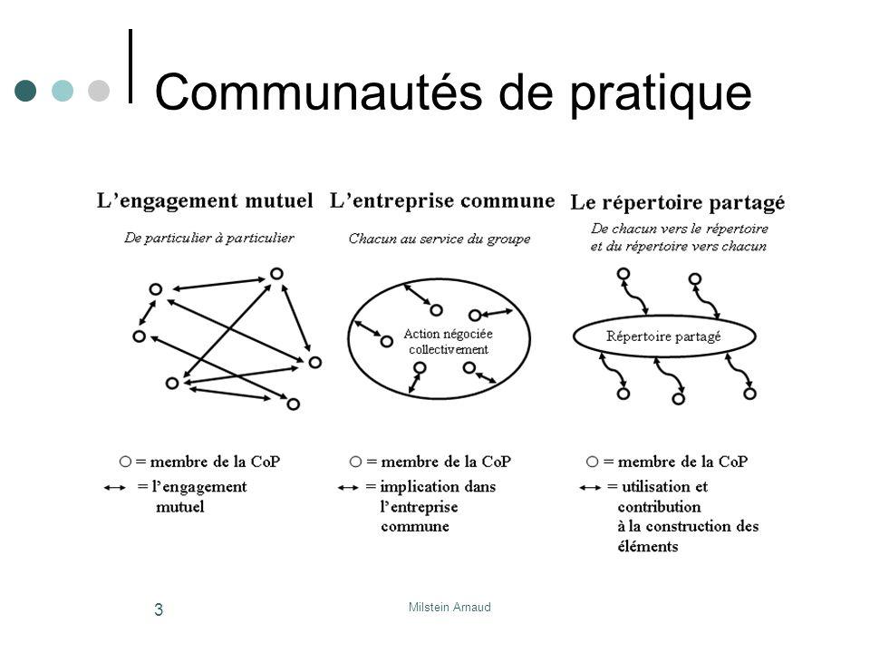 Communautés de pratique