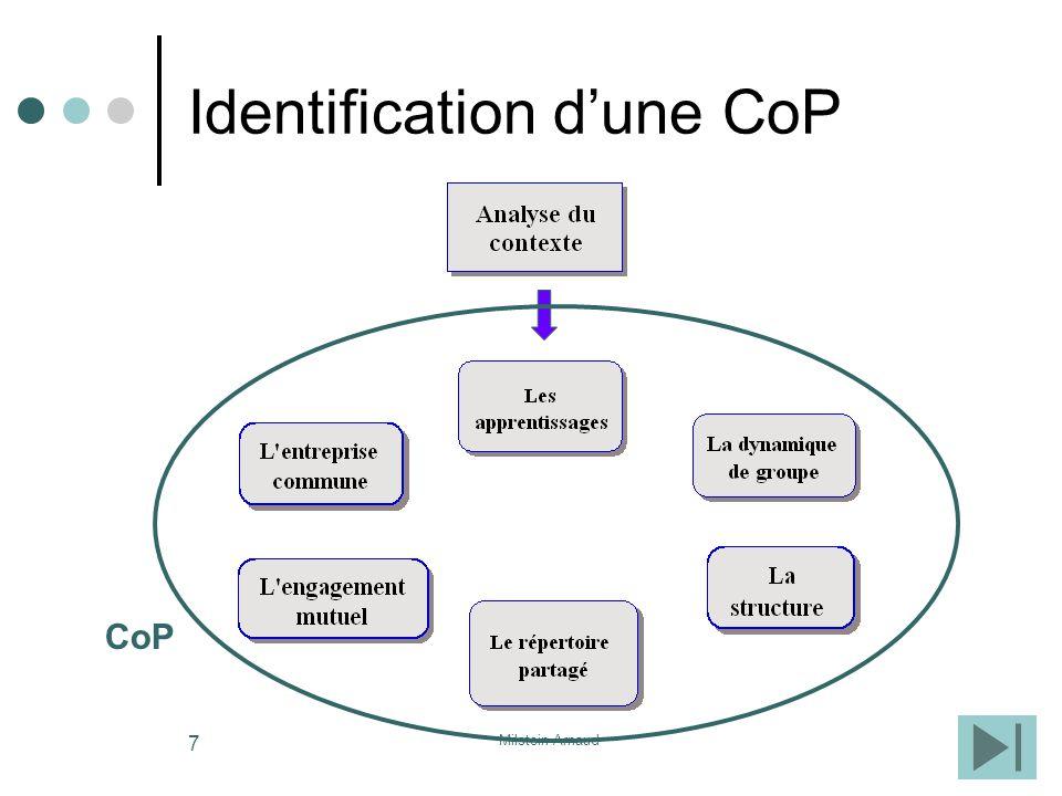 Identification d'une CoP