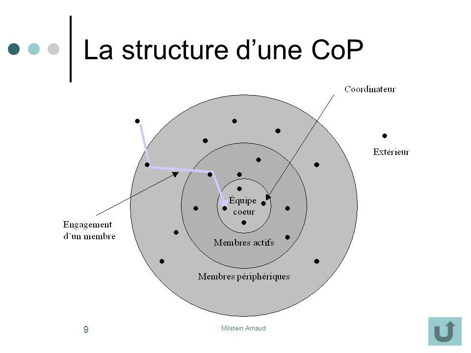 La structure d'une CoP Milstein Arnaud
