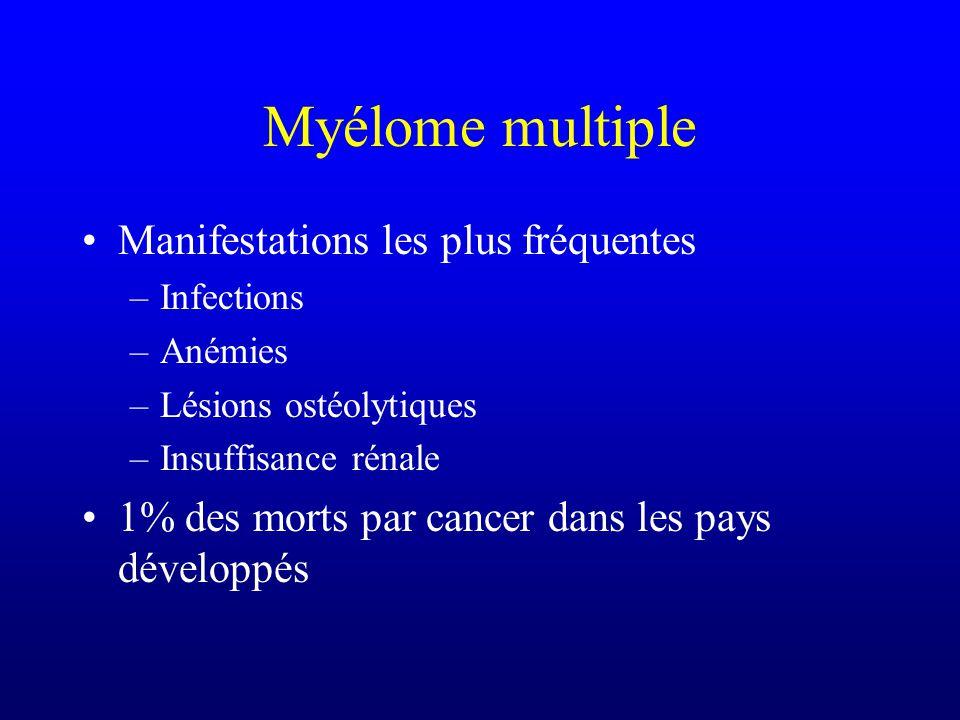 Myélome multiple Manifestations les plus fréquentes