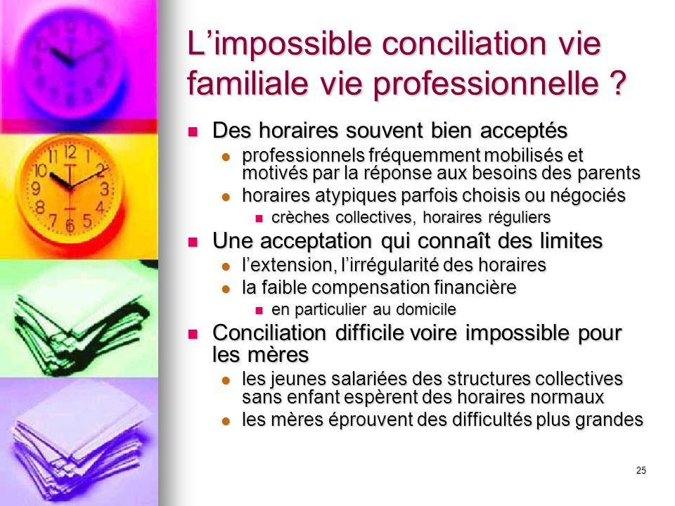 L'impossible conciliation vie familiale vie professionnelle