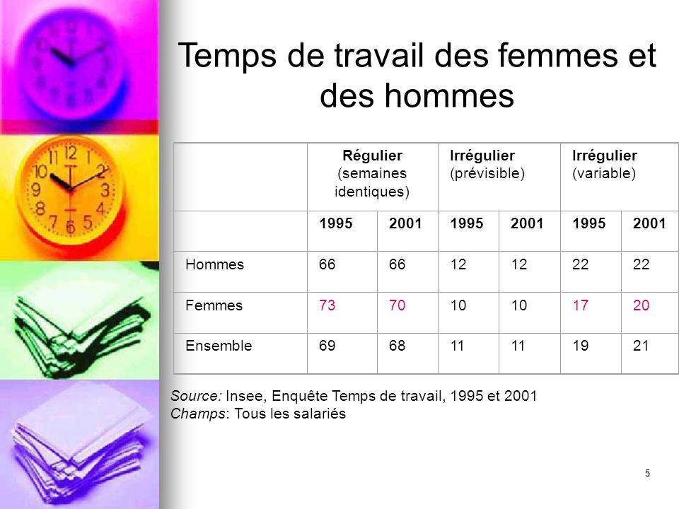 Temps de travail des femmes et des hommes